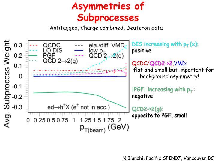 Asymmetries of