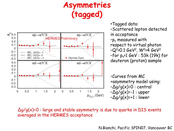 Asymmetries