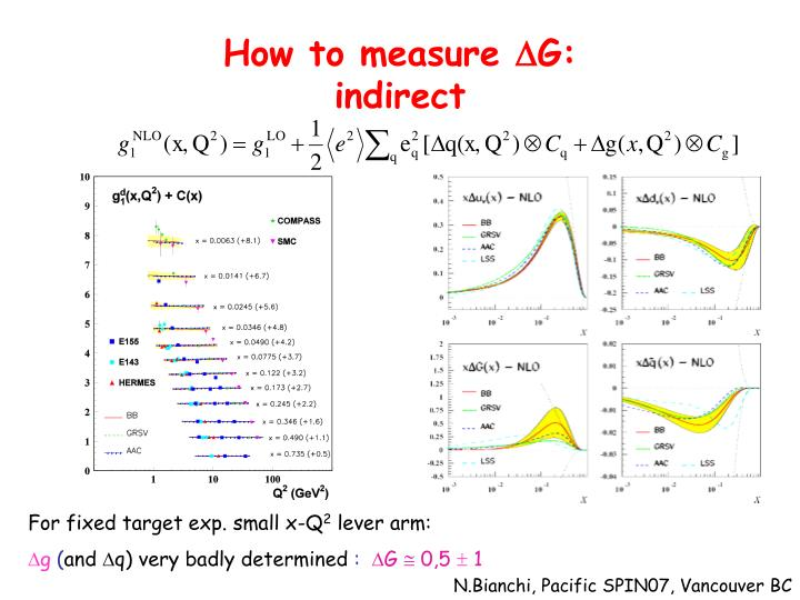 How to measure d g indirect