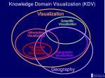 knowledge domain visualization kdv