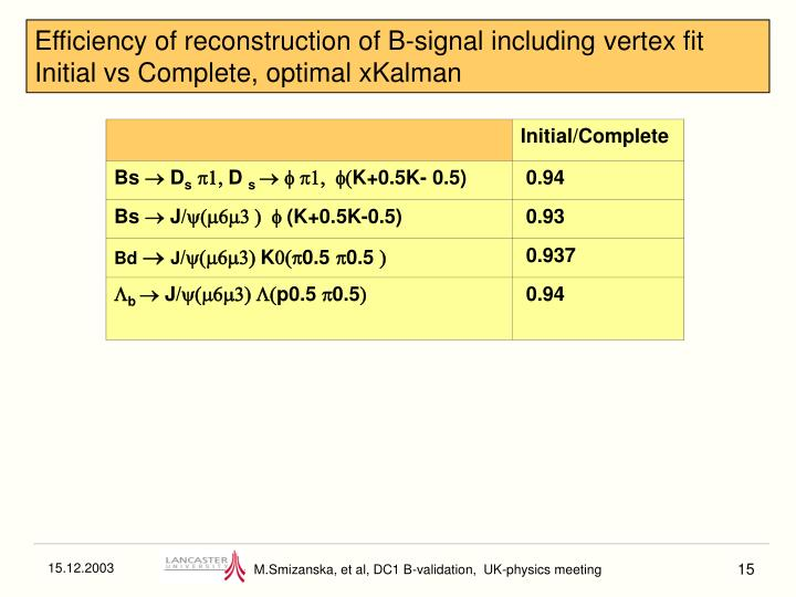 Efficiency of reconstruction of B-signal including vertex fit Initial vs Complete, optimal xKalman