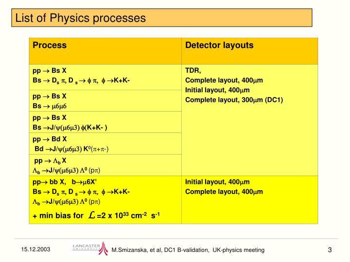 List of Physics processes