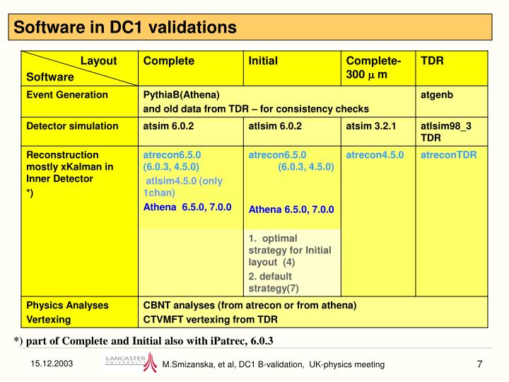 Software in DC1 validations