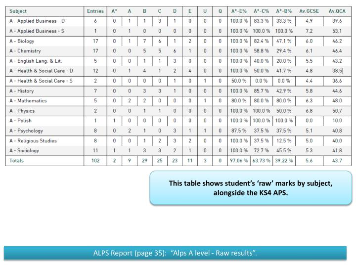 This table shows student's 'raw' marks by subject, alongside the KS4 APS.