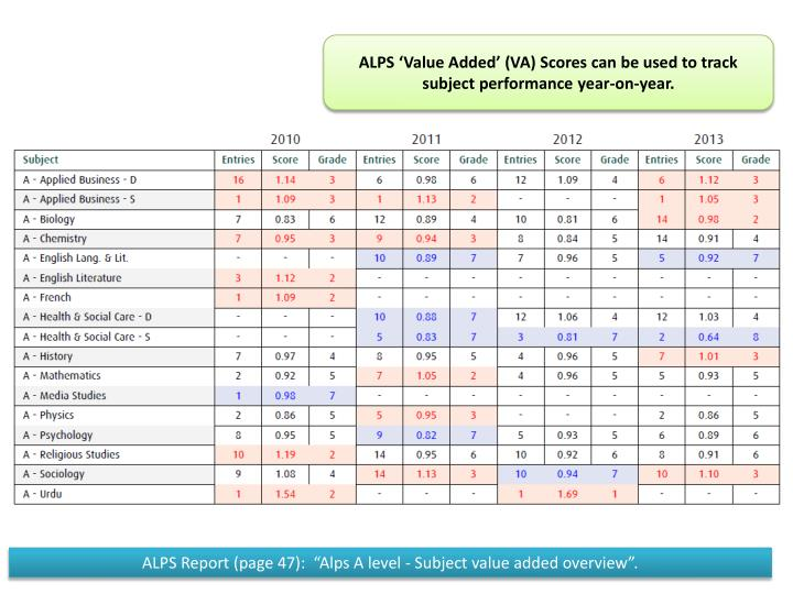 ALPS 'Value Added' (VA) Scores can be used to track subject performance year-on-year.