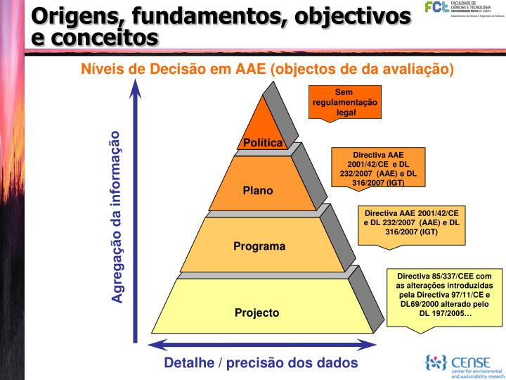 Origens, fundamentos, objectivos