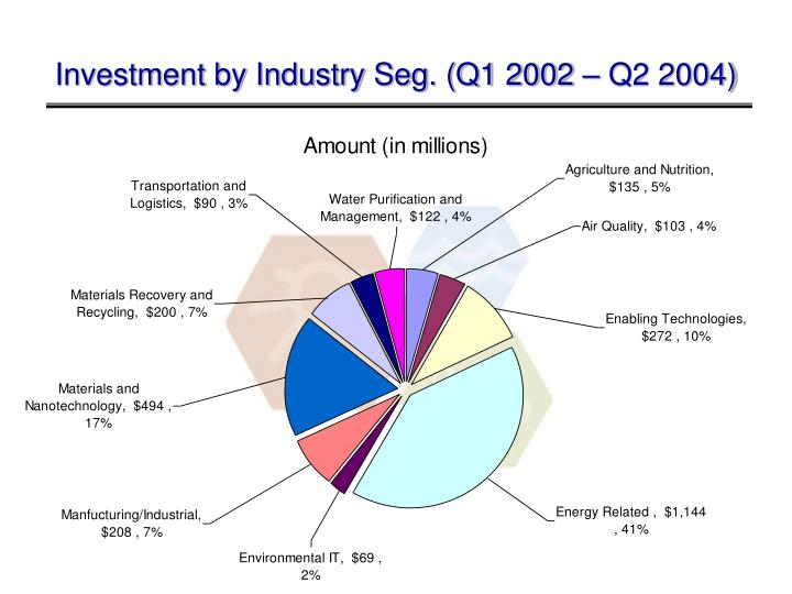 Investment by Industry Seg. (Q1 2002 – Q2 2004)