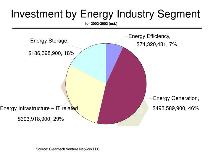 Investment by Energy Industry Segment