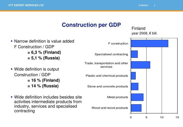 Construction per GDP