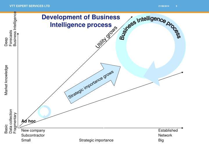 Development of Business
