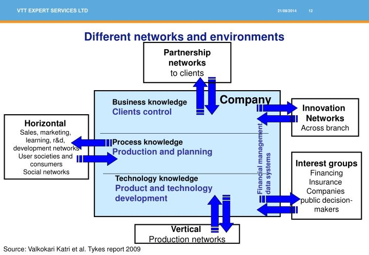 Different networks and environments