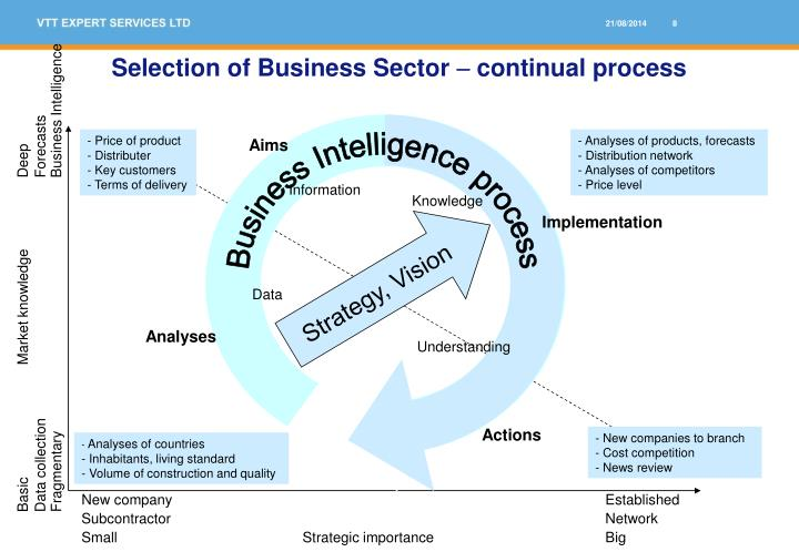 Selection of Business Sector