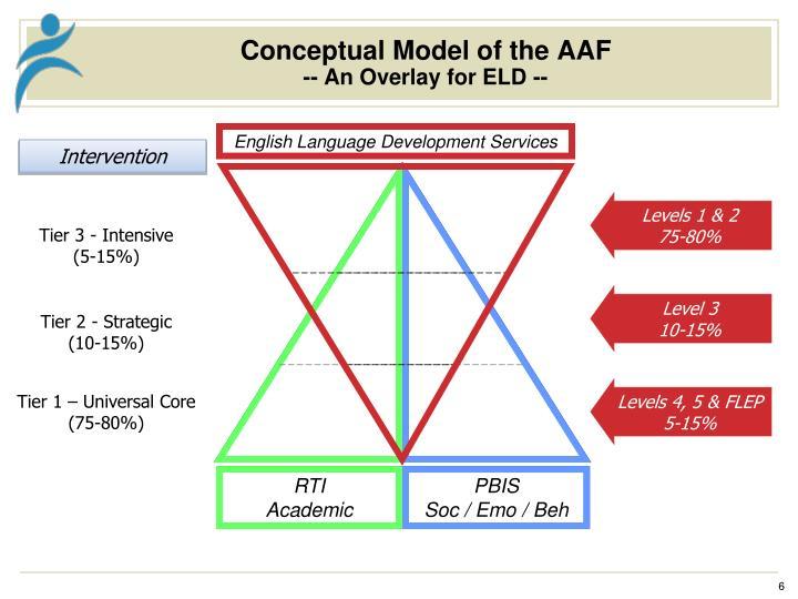 Conceptual Model of the AAF