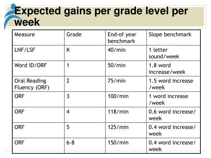 Expected gains per grade level per week