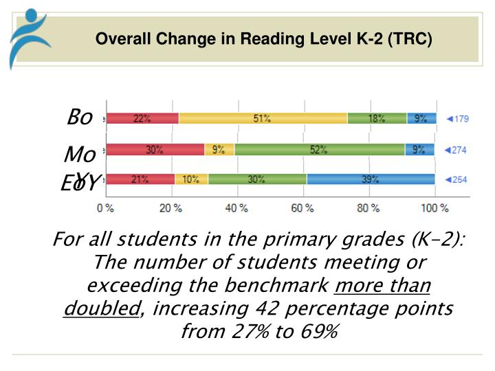 Overall Change in Reading Level K-2 (TRC)