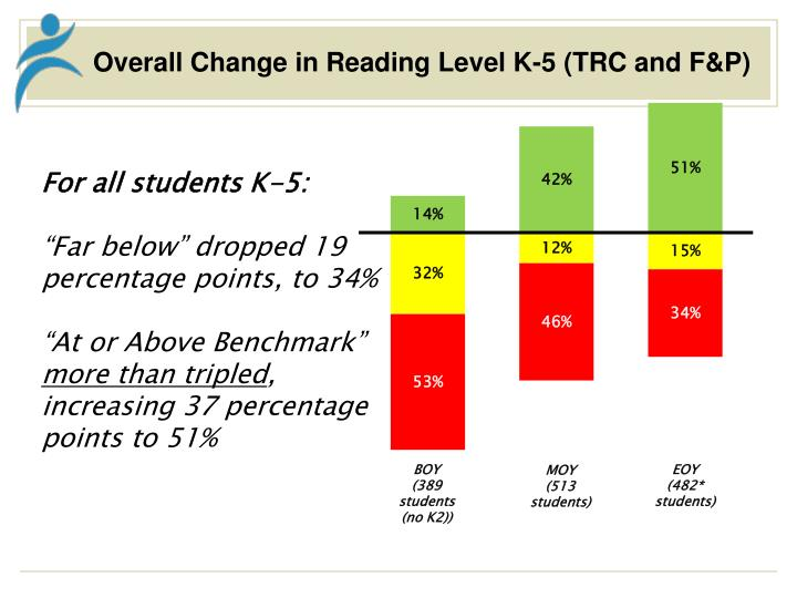 Overall Change in Reading Level K-5 (TRC and F&P)