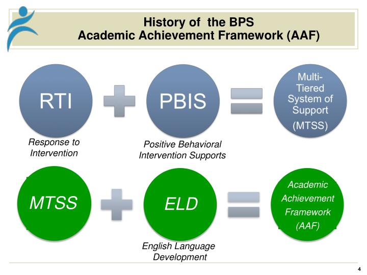 History of  the BPS