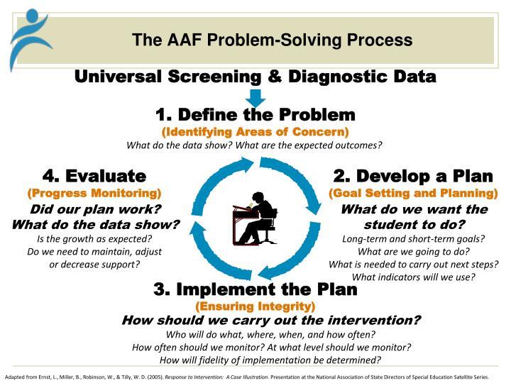 The AAF Problem-Solving Process