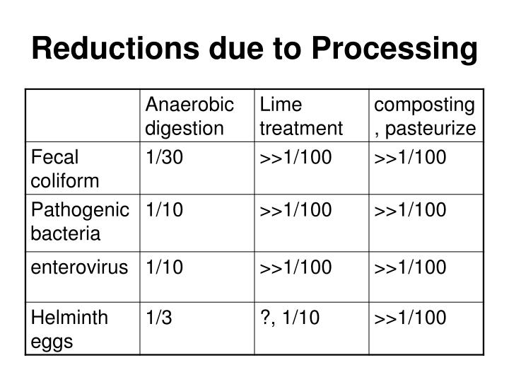 Reductions due to Processing