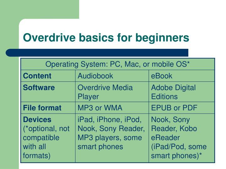Overdrive basics for beginners