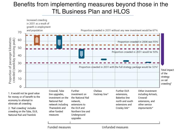 Benefits from implementing measures beyond those in the TfL Business Plan and HLOS