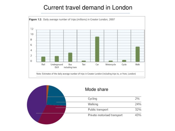Current travel demand in London