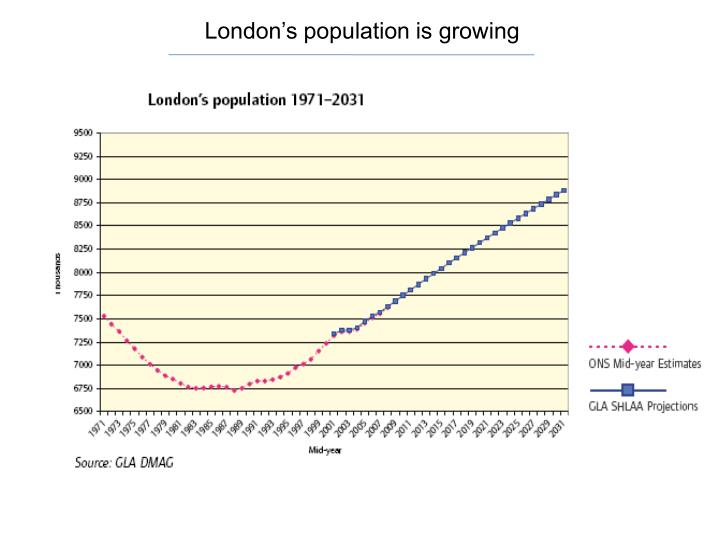 London's population is growing