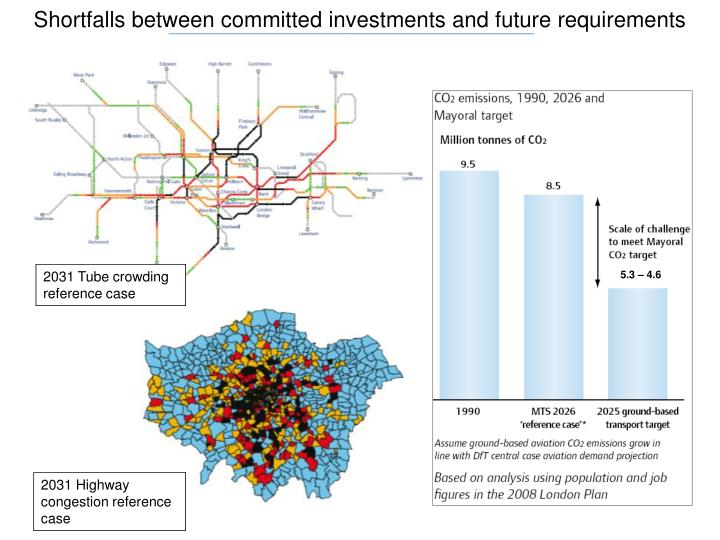 Shortfalls between committed investments and future requirements