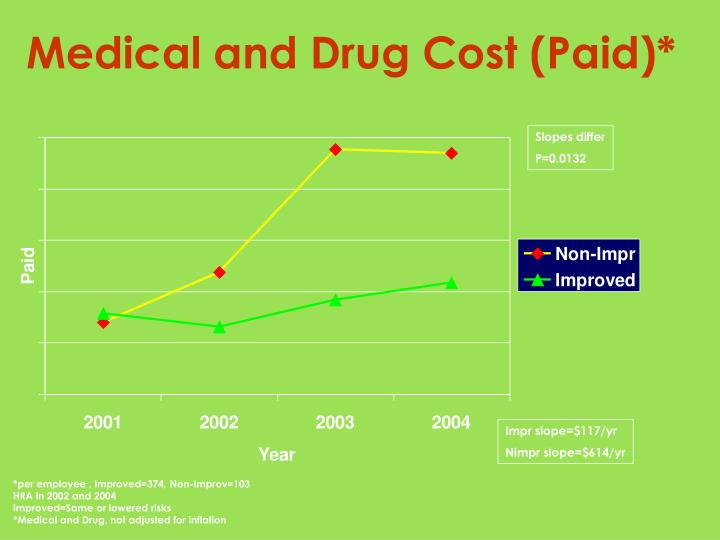 Medical and Drug Cost (Paid)*