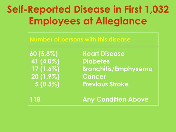 Self-Reported Disease in First 1,032 Employees at Allegiance