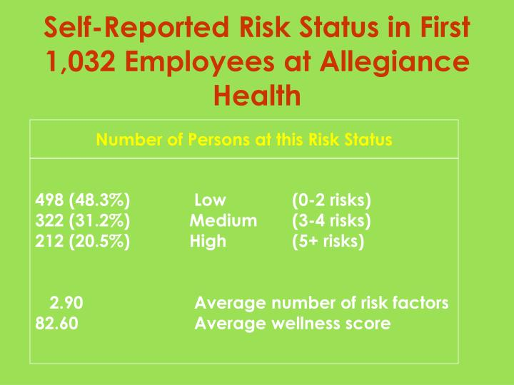 Self-Reported Risk Status in First 1,032 Employees at Allegiance Health