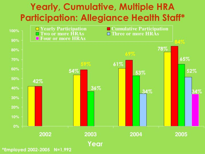 Yearly, Cumulative, Multiple HRA Participation: Allegiance Health Staff*