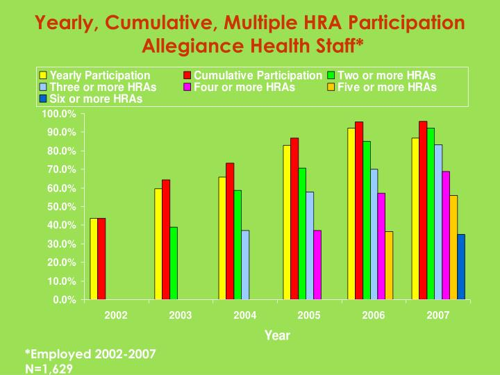 Yearly, Cumulative, Multiple HRA Participation