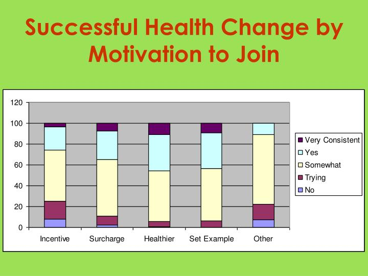 Successful Health Change by Motivation to Join