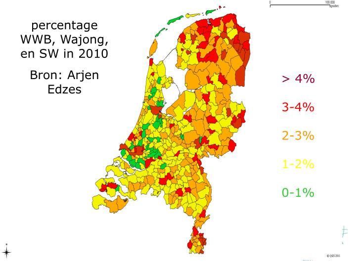 percentage WWB, Wajong, en SW in 2010