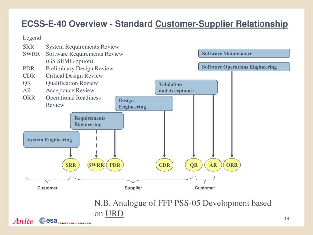 Ppt Implementing Ecss Software Engineering Standards At Esoc Powerpoint Presentation Id 3393848