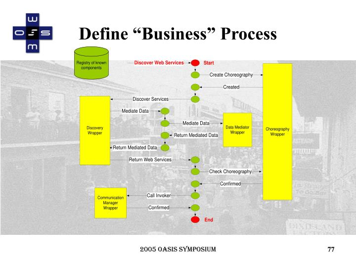 "Define ""Business"" Process"