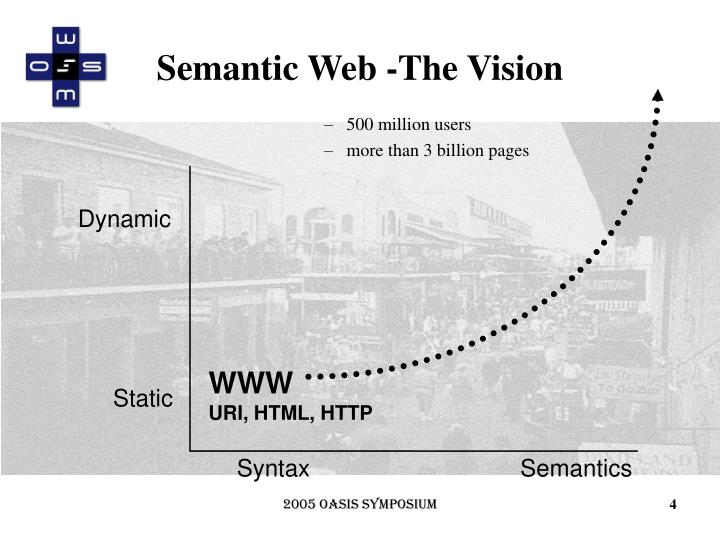Semantic Web -The Vision