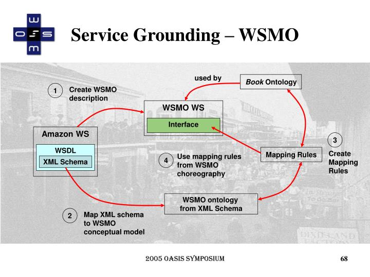 Service Grounding – WSMO