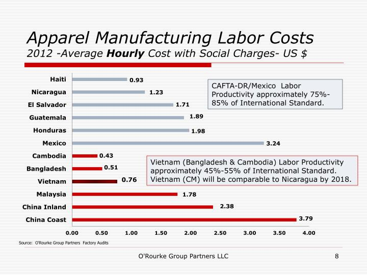 Apparel Manufacturing Labor Costs