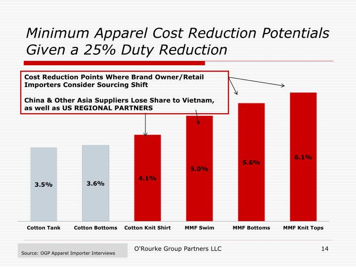 Minimum Apparel Cost Reduction Potentials Given a 25% Duty Reduction