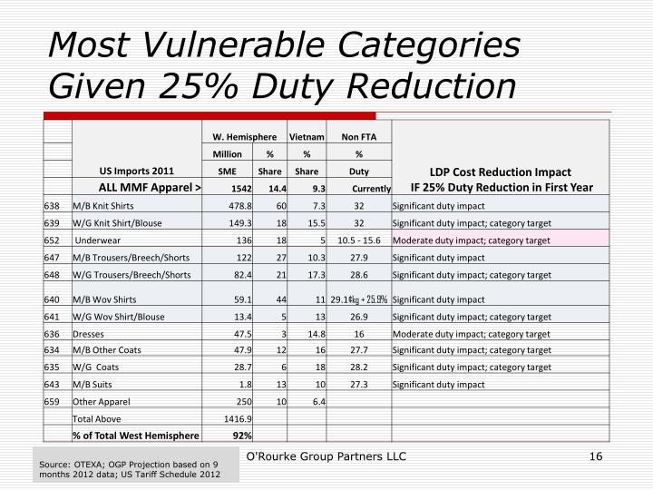 Most Vulnerable Categories Given 25% Duty Reduction