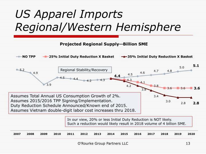 US Apparel Imports
