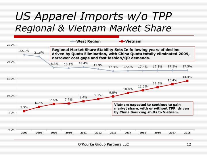US Apparel Imports w/o TPP