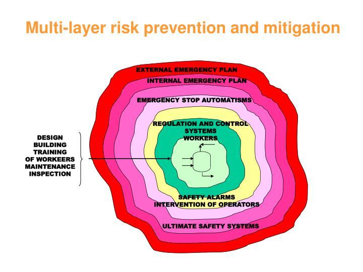 Multi-layer risk prevention and mitigation