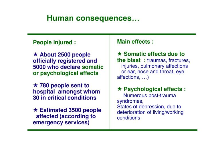 Human consequences…