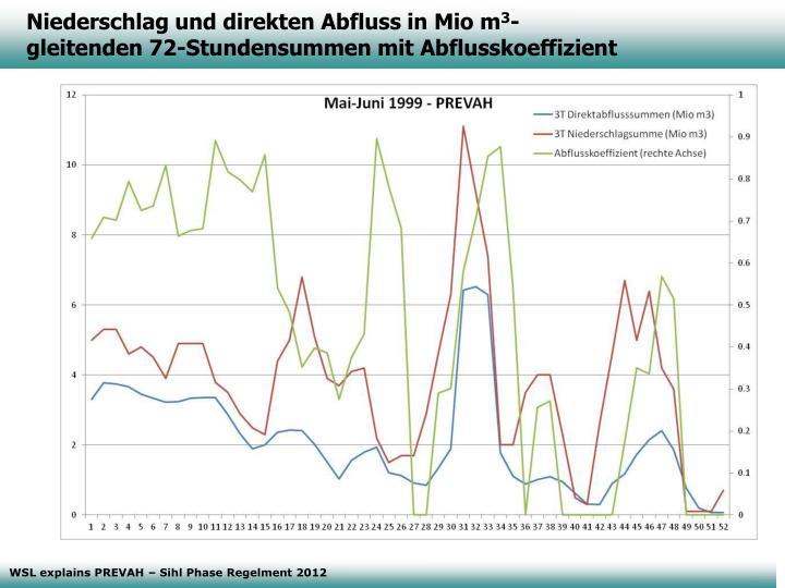 Niederschlag und direkten Abfluss in Mio m