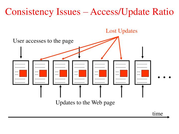 Consistency Issues – Access/Update Ratio