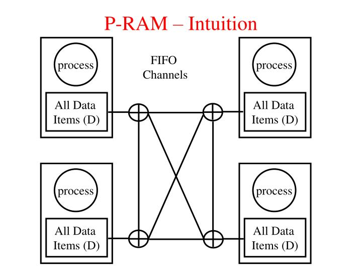 P-RAM – Intuition