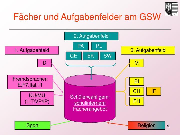 Fächer und Aufgabenfelder am GSW